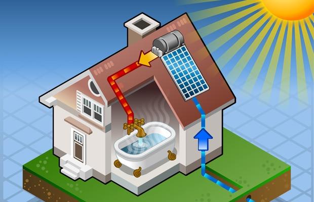 milieuvriendelijke boilers